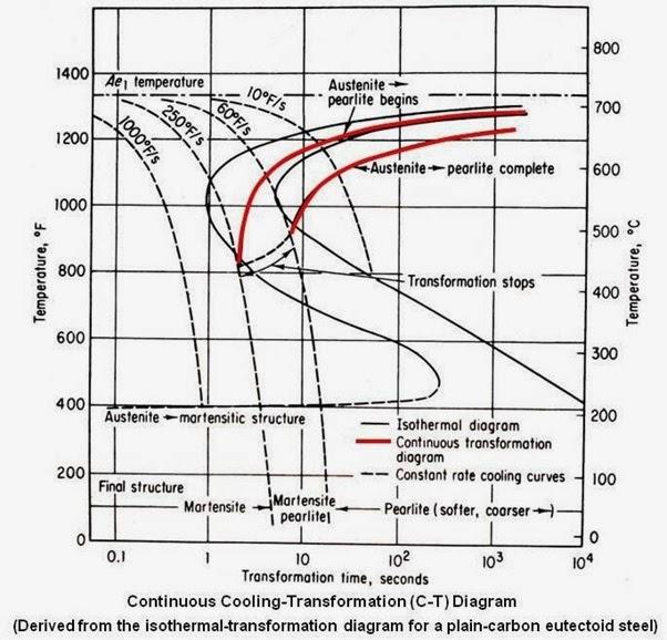 Rossi engineer april 2014 selain itu dari phase austenite pada suhu diantara a1 dan dibawah nose terbentuk pulaperlit struktur eutectoid 08 c yang terdiri dari phasa ferit yang ccuart Image collections