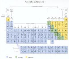 Periodic table name periodic table info periodic table with periodic table with charges and list of common polyatomic ions urtaz Image collections