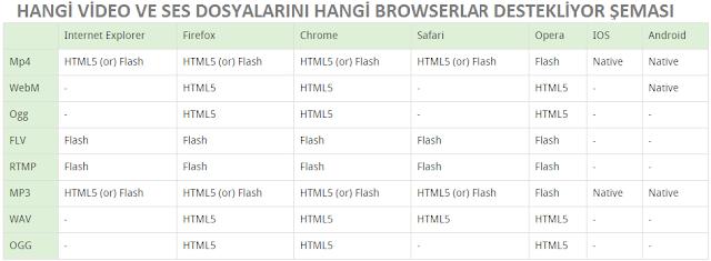 Hangi video ve ses dosyalarını hangi browserlar destekliyor şeması