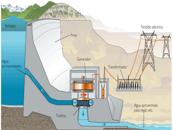 Residenciales 5 tipos de centrales generadoras de energía eléctrica