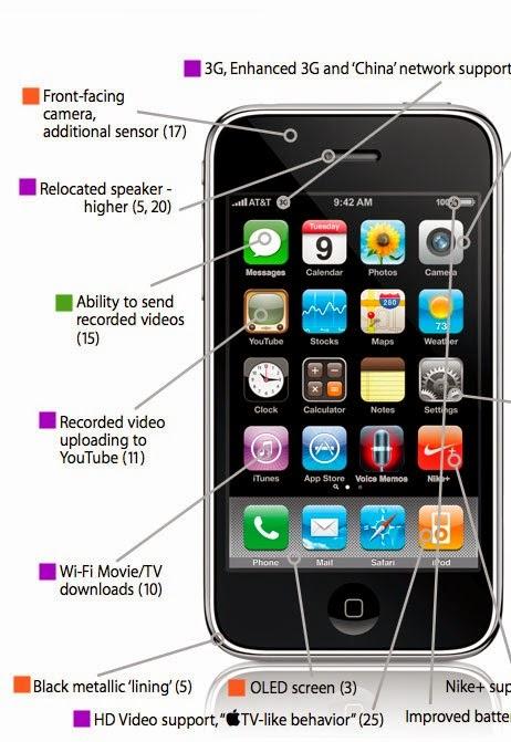 Así es el iPhone