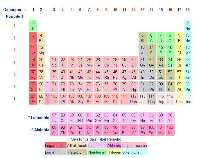 Selamat datang datang selamat ga datang ga selamat tabel tabel periodik unsur kimia smp ccuart Gallery