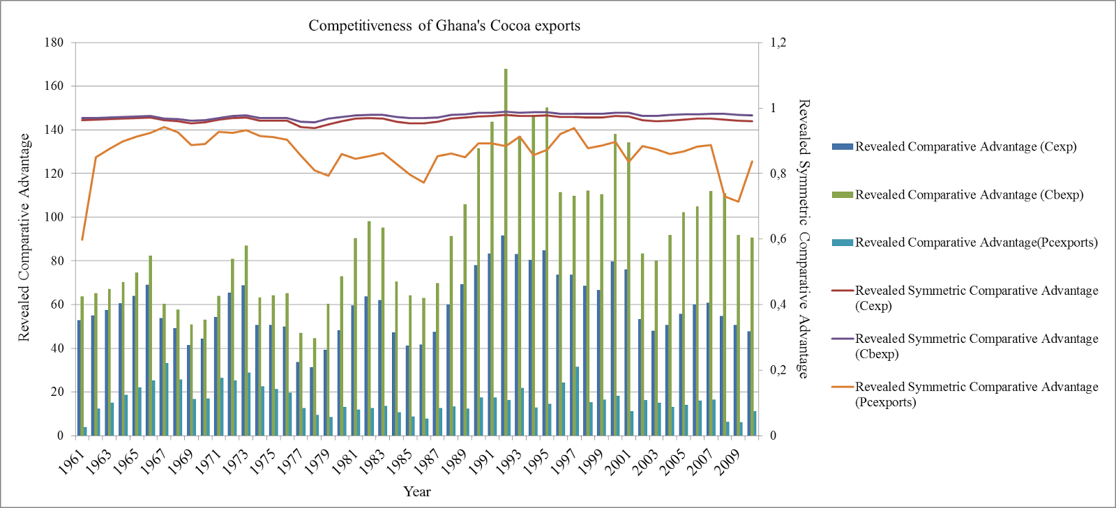 competitiveness and determinants of cocoa exports Competitiveness and determinants of coffee exports competitiveness, supply chain, determinants, export, producer price as to whether she can stand the test of time given anticipated increases in world price of agricultural export commodities (including cocoa and coffee.