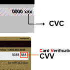 Where the CVC or CVV on Credit and Debit Card is Located