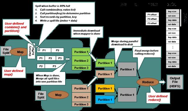 http://techniquetechnology.blogspot.in/2015/06/mapreduce-hadoop-big-data.html