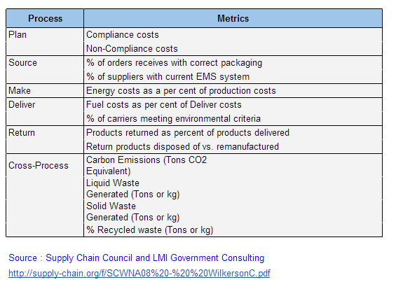 scm metrics Browse metrics and scm content selected by the supply chain brief community.