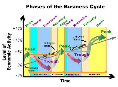 http://2.bp.blogspot.com/-MelWW9GfgXs/TmdUeYle3SI/AAAAAAAAAsc/W9Ja3GyvX9Q/s1600/phases-of-the-business-cycle4.jpg