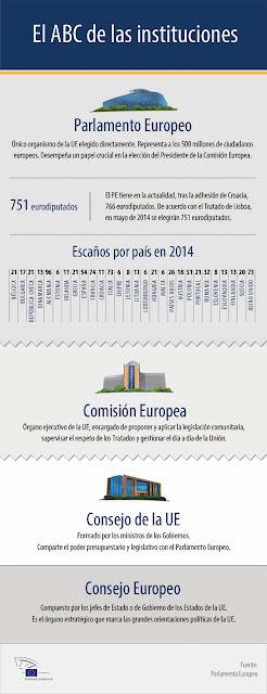 http://www.europarl.europa.eu/news/es/news-room/content/20131128IFG28300/html/El-ABC-de-las-instituciones-de-la-UE