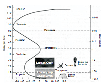 Lapisan-lapisan atmosfer bumi (Sumber: Jendela Iptek)