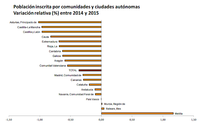 La desigualdad demográfica en España 2015-04-22_183405