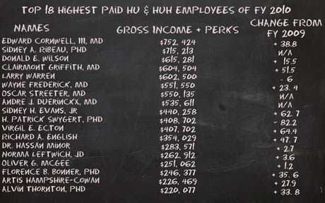 Top Physician Salaries at Howard University