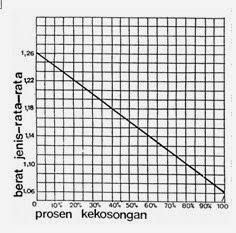 Grafik Proses Pengisian Baterai Aki Secara Normal
