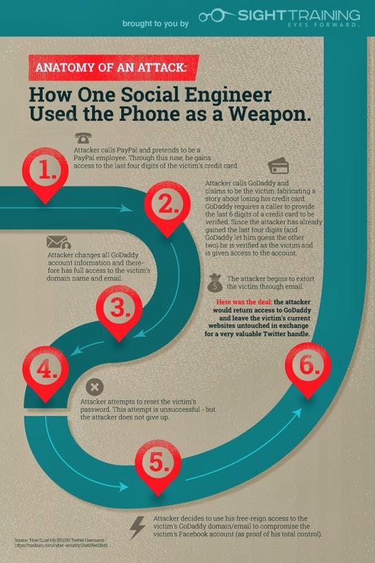 phone fraud, pretexting, social engineering