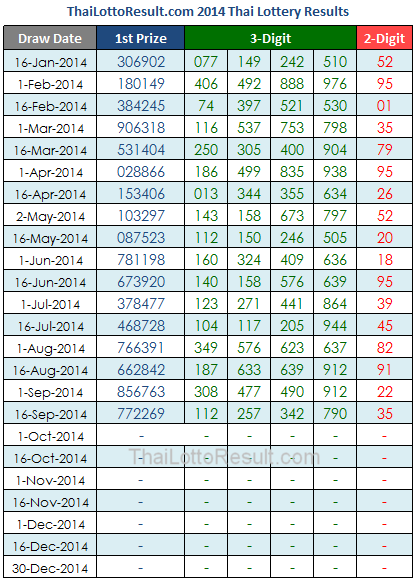 thai lottery chart 2014: Thai lottery result chart 1970 to 2014 here is the well