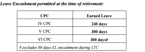 7th Pay Commission Report on Leave Encashment of EL