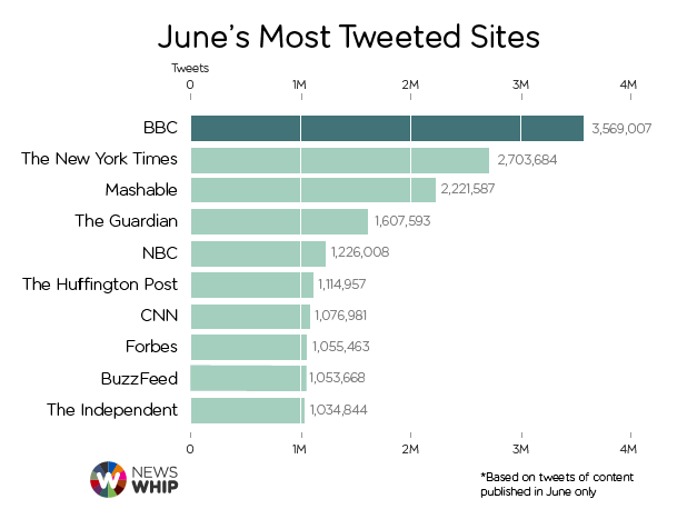 """ top 10  most tweeted links and their referral"