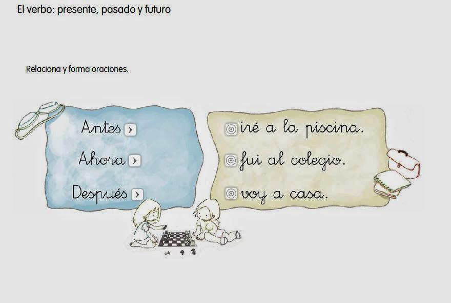 EL VERBO: PRESENTE, PASADO Y FUTURO.