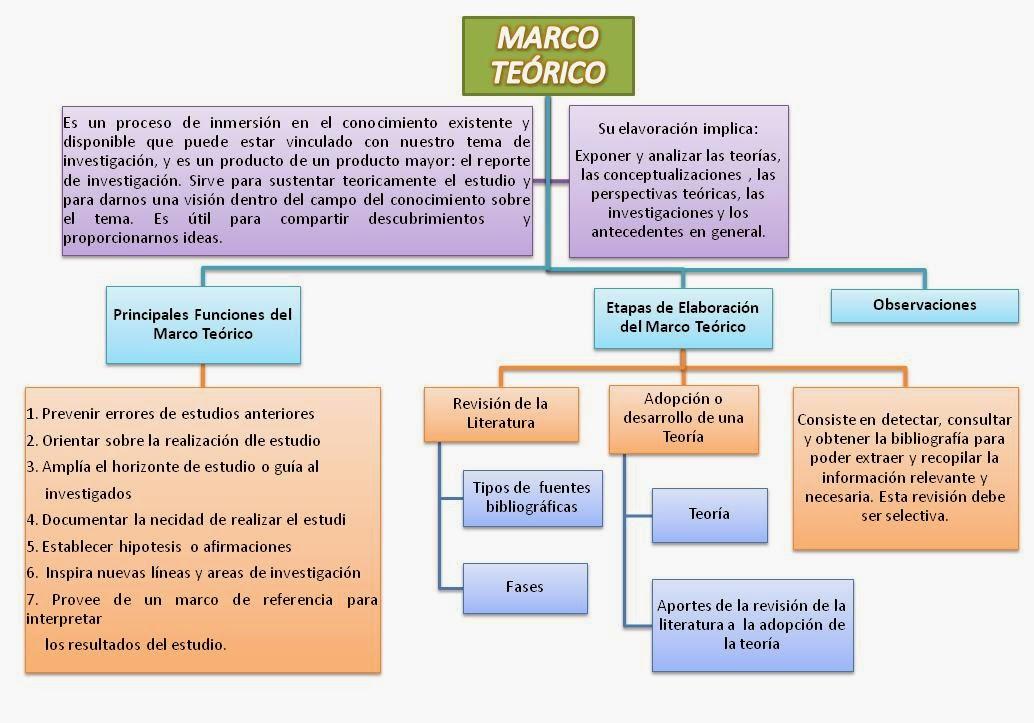 Consejos para hacer el marco teórico
