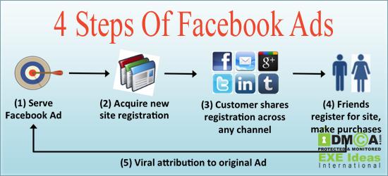 4-Steps-Of-Facebook-Ads