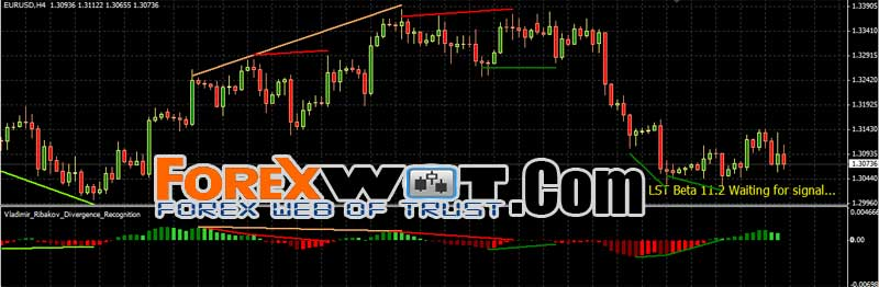 Is forex trading easy to do