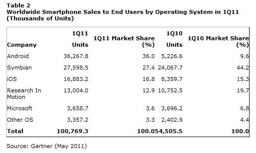 Part de marché des smartphones vendus 1T2011 - Etude Gartner