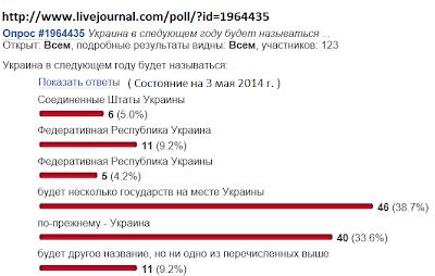 Ukraine's Future