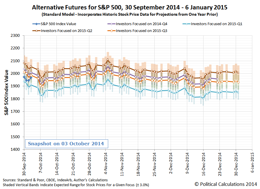 Alternative Futures for S&P 500, 30 September 2014 - 6 January 2015 (Standard Model - Incorporates Historic Stock Price Data for Projections from One Year Prior)