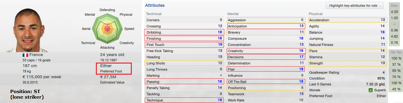 FM13 Karim Benzema strength and weaknesses