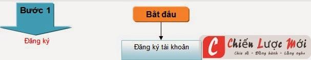 Bước 1 đăng ký web với bộ thông tin và truyền thông