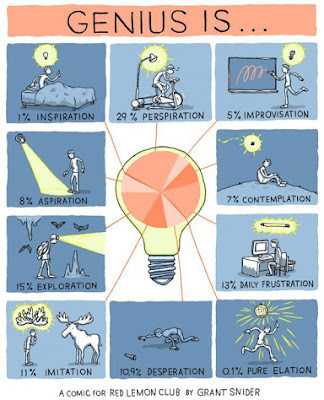 Funny geek comic chart, Genius is... by Grant Sinder for the Red Lemon Club
