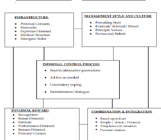 management control systems mcs In recent years, the field of management accounting and control has experienced a new dynamic in terms of proposing various new analytical conceptualizations of management control systems (mcs) a diverse set of recently published frameworks, such as the performance management and control framework.