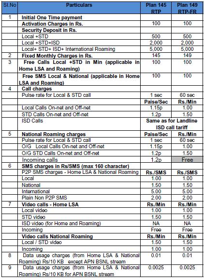 BSNL Postpaid Roam Free Plans