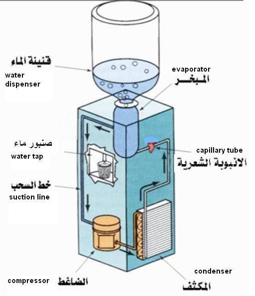 ثلاجة الماء,معلومات عن ثلاجة الماء