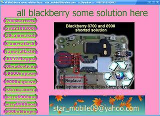 blackberry hardware solution