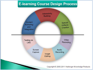 E-Learning Course Design Process