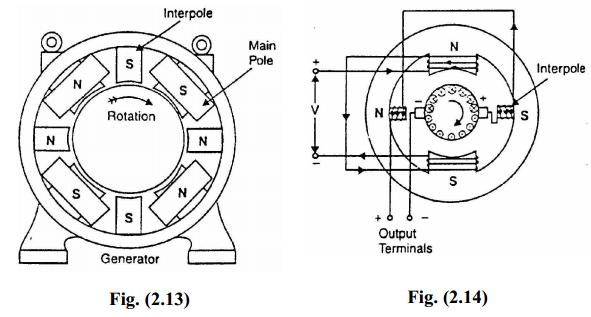 commutation in dc machine or generator or motor