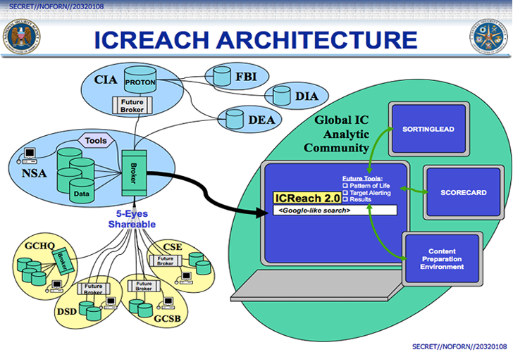 ICREACH — NSA's Secret Google-Like Search Engine for Metadata