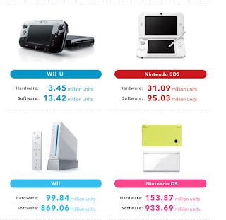 nintendo hardware software sales ytd fy 2013 Nintendos Fiscal Year 2013 Financial Results