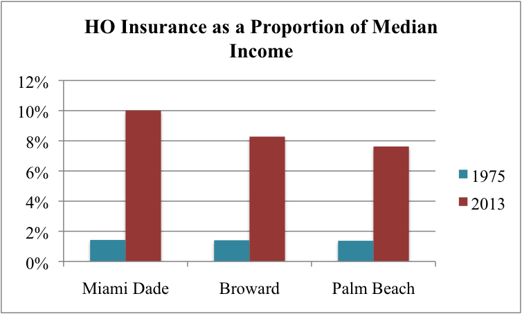 The short run the relative cost of s florida homeowners for Average home insurance