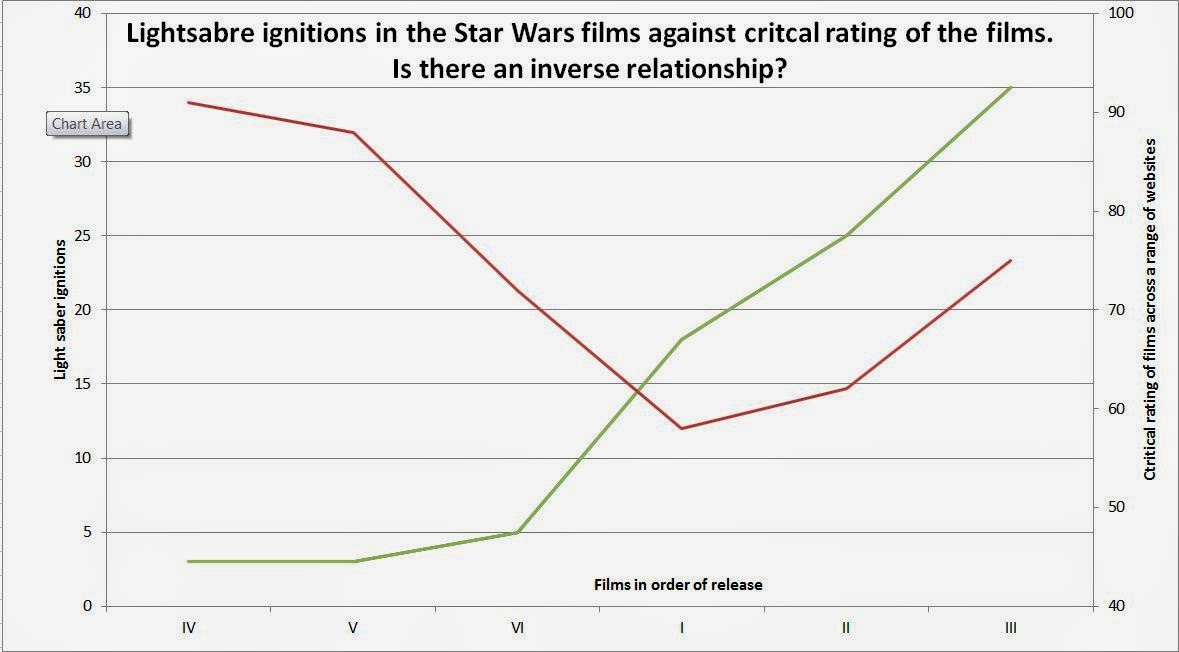 theory about quality of Star Wars films and light sabers