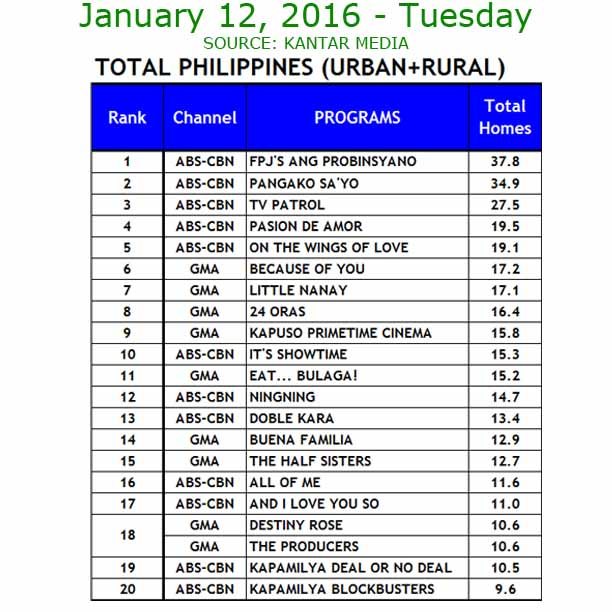Ratings January 12, 2016 Eat Bulaga vs. It's Showtime