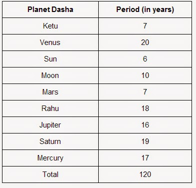 What is my rashi according to my date of birth in Perth
