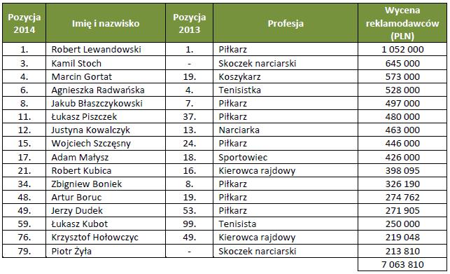 Najcenniejsi polscy sportowcy 2014 r. - źródło: Forbes