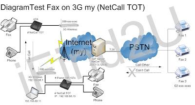 ส่ง FAX ผ่าน 3G my โดยใช้ NetCall TOT