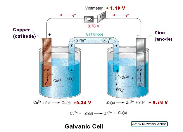 Chemistry parts galvanic cell this arrangement is called a galvanic cell a typical cell might consist of two pieces of metal one zinc and the other copper each immersed each in a ccuart Image collections