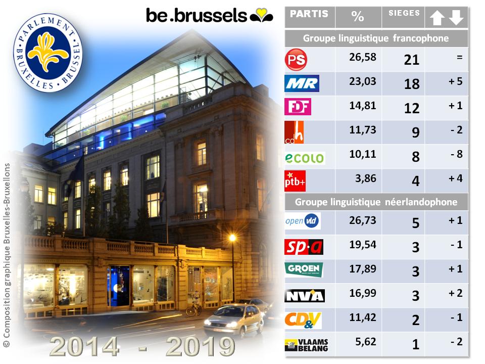 Parlement Région Bruxelles-Capitale 2014-2019 - Résultats des élections et nombre de sièges par parti politique - Groupes francophones et néerlandophones - Bruxelles-Bruxellons