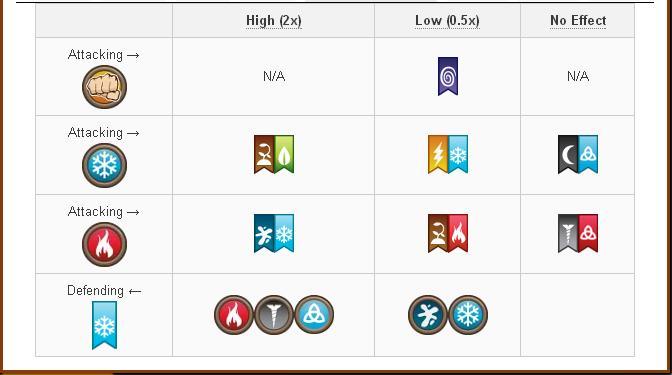 Tổng hợp Damage và Attack các skill của Rare Hybrid Dragon trong game Dragon City 6