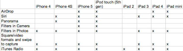 Apple iOS 7 Compatibility List
