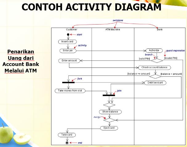 Review materi spk class diagram ccuart Images
