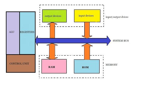 difference between microcontroller  u0026 microprocessor